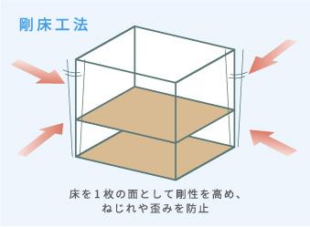 耐震性を高める「剛床工法」