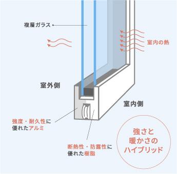 窓サッシの説明図