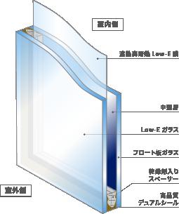 Low-Eグリーンガラス説明図