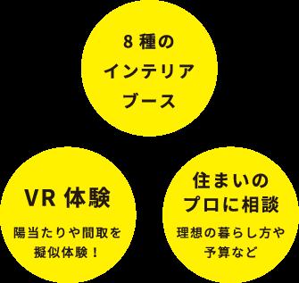 8種のインテリアブース、VR体験 陽当たりや間取を擬似体験!、住まいのプロに相談 理想の暮らし方や予算など
